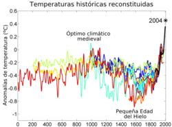 2000_Year_Temperature_Comparison_es.png