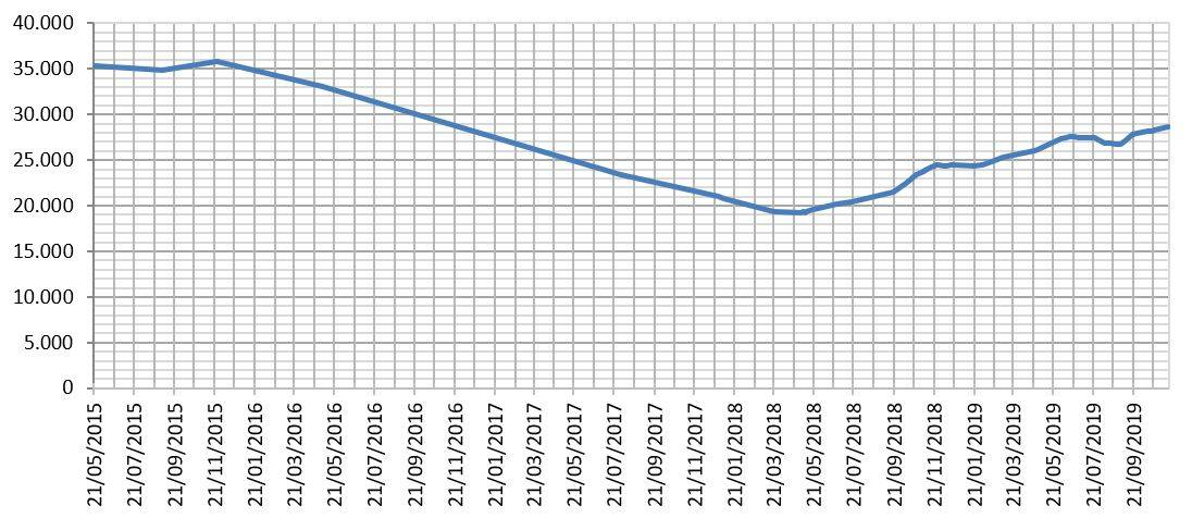 2019.11.13 19.56.20-Seguimiento Madrid.xlsx - Excel.jpg