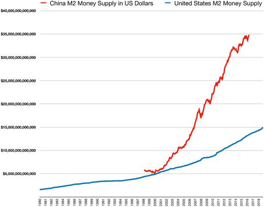 520px-China_M2_money_supply_vs_USA_money_supply.png