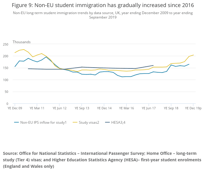 Figure 9_ Non-EU student immigration has gradually increased since 2016.png