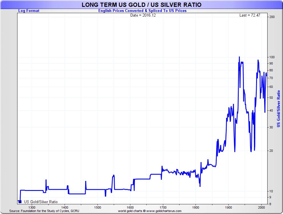 long_term_Gold_Silver_Ratio_Chart_SD_Bullion_SDBullion.com.png
