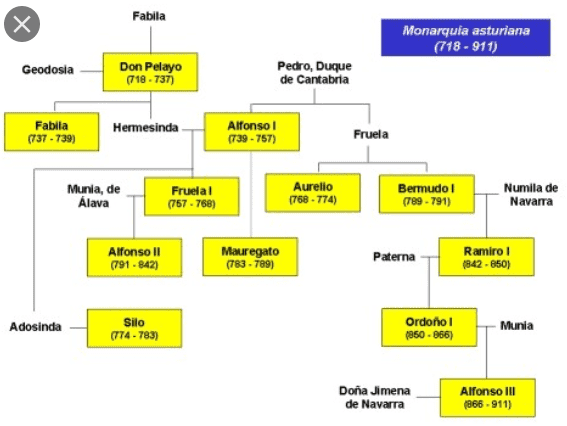 monarquia_asturiana.png