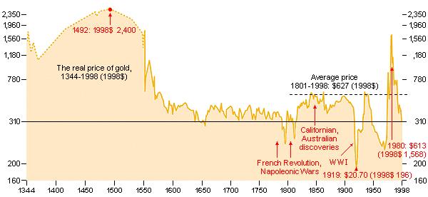 Oro historico.png